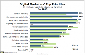 Econsultancy-Digital-Marketers-Top-Priorities-for-2013-Jan2013