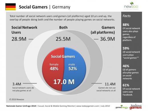 Social_Gamers_Deutschland