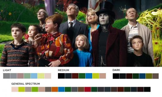 Charlie und die Schokoladenfabrik von Tim Burton (2005)